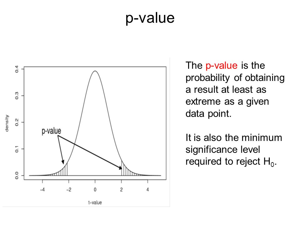 p-value The p-value is the probability of obtaining a result at least as extreme as a given data point.