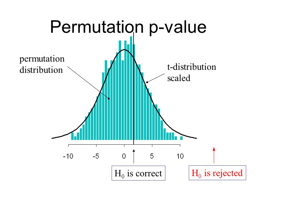 Permutation p-value permutation distribution t-distribution scaled