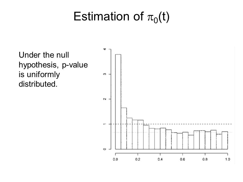 Estimation of p0(t) Under the null hypothesis, p-value is uniformly distributed.