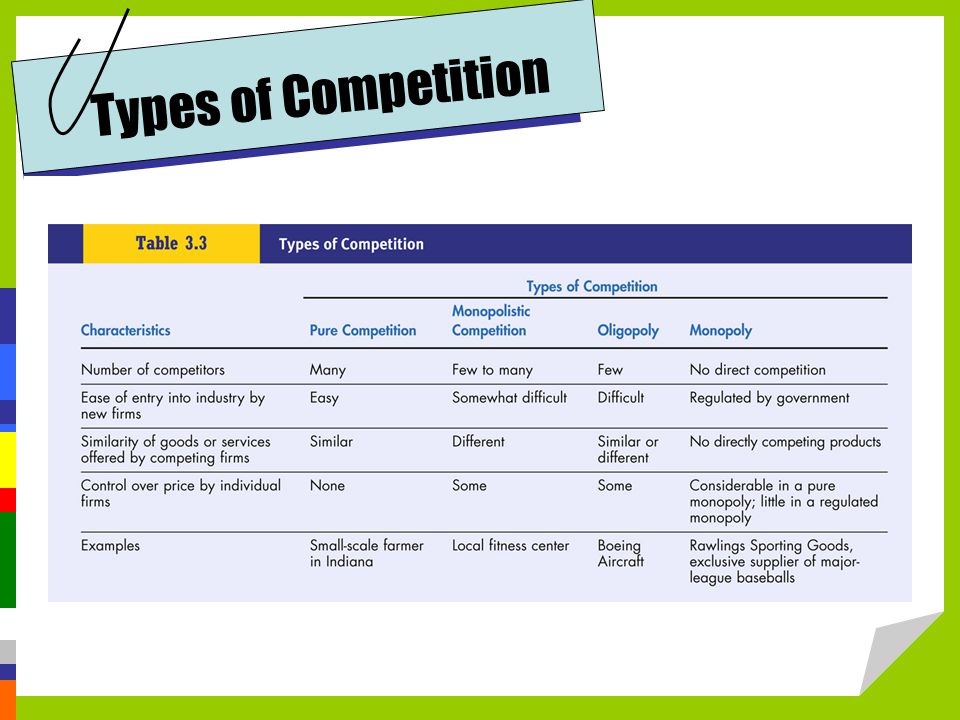 Types of Competition The type of competition in an industry and for a company provide important information about prices and how companies compete.