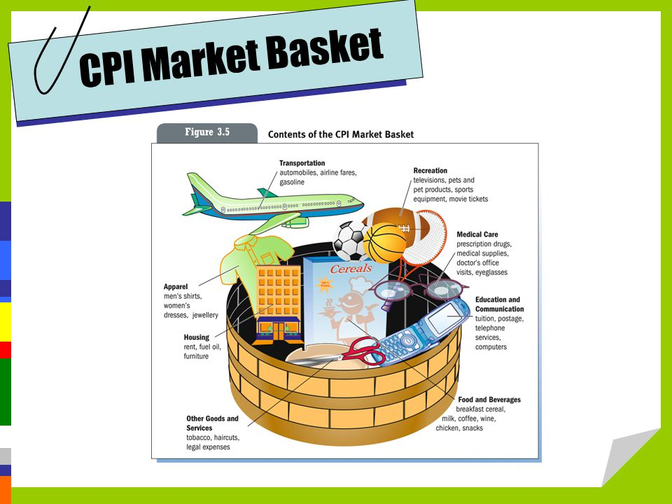 CPI Market Basket Note the goods that are included in the CPI Market Basket.