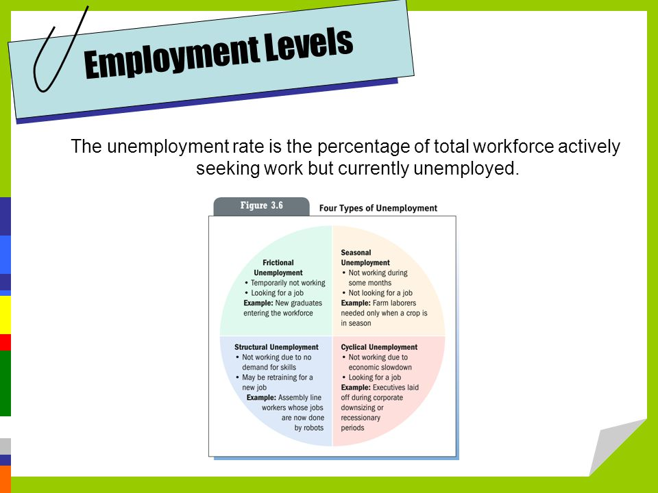 Employment Levels The unemployment rate is the percentage of total workforce actively seeking work but currently unemployed.