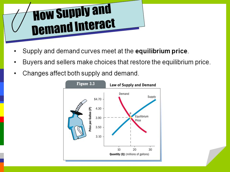 How Supply and Demand Interact