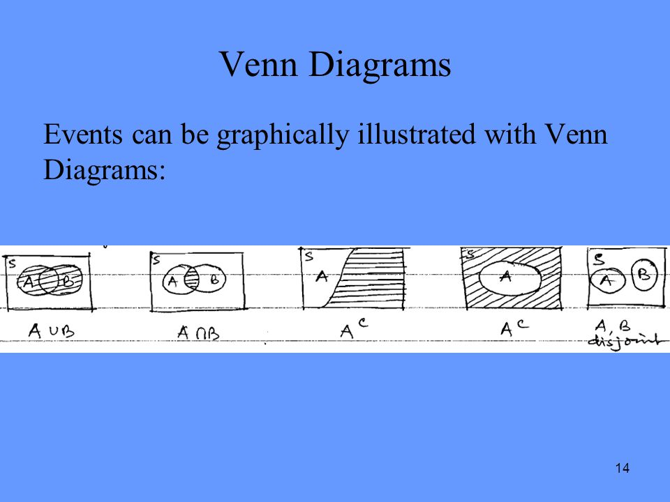 Venn Diagrams Events can be graphically illustrated with Venn Diagrams: