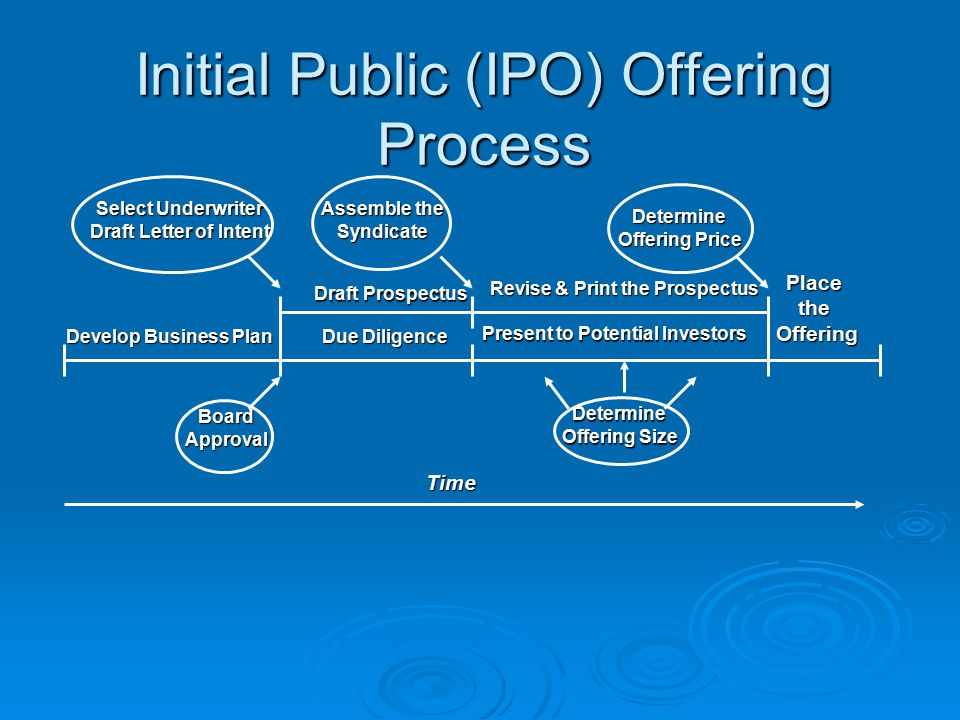 theories of ipo pricing and grading Informational asymmetry and the demand for study and explains them using game theory ,the process of bringing an ipo to the market the ipo price is agreed.