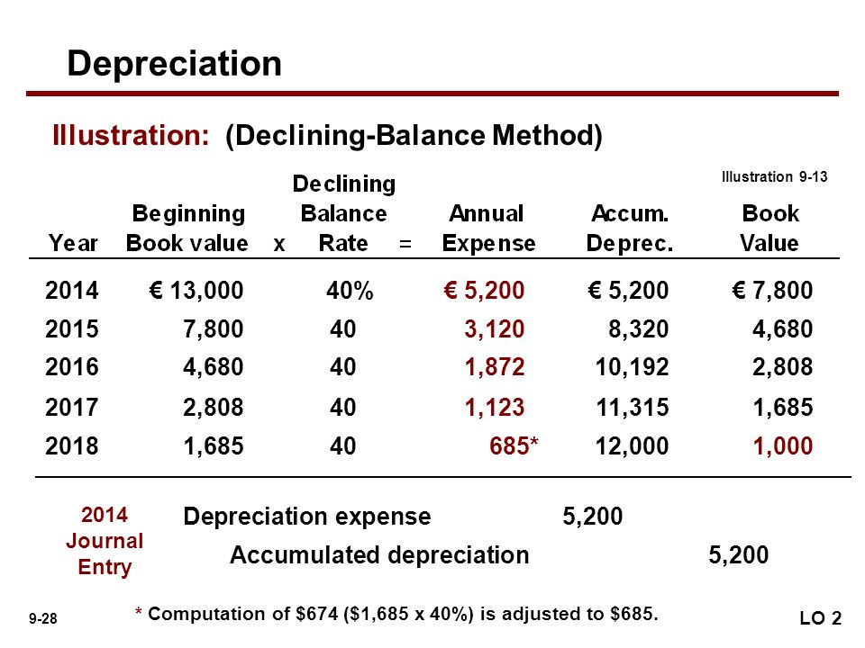 how to find accumulated depreciation double declining method