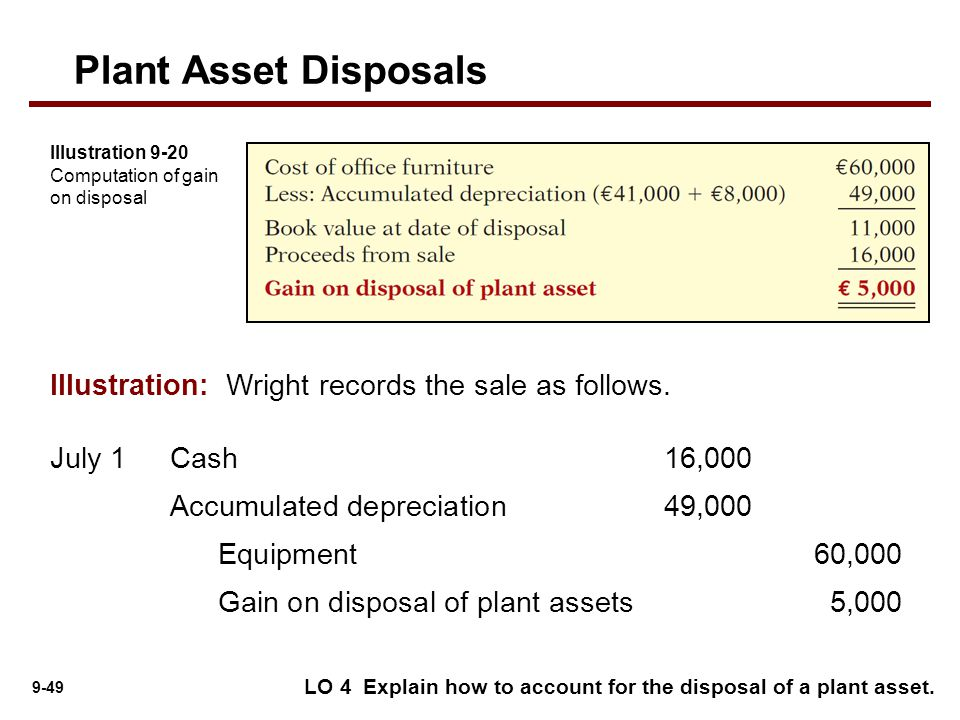 depreciation and sale of asset essay Asset impairment and disposal  becomes the new cost basis for depreciation (amortization) over the asset's remaining useful life  asset held for sale must be .