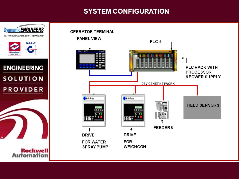SYSTEM CONFIGURATION OPERATOR TERMINAL PANEL VIEW PLC-5