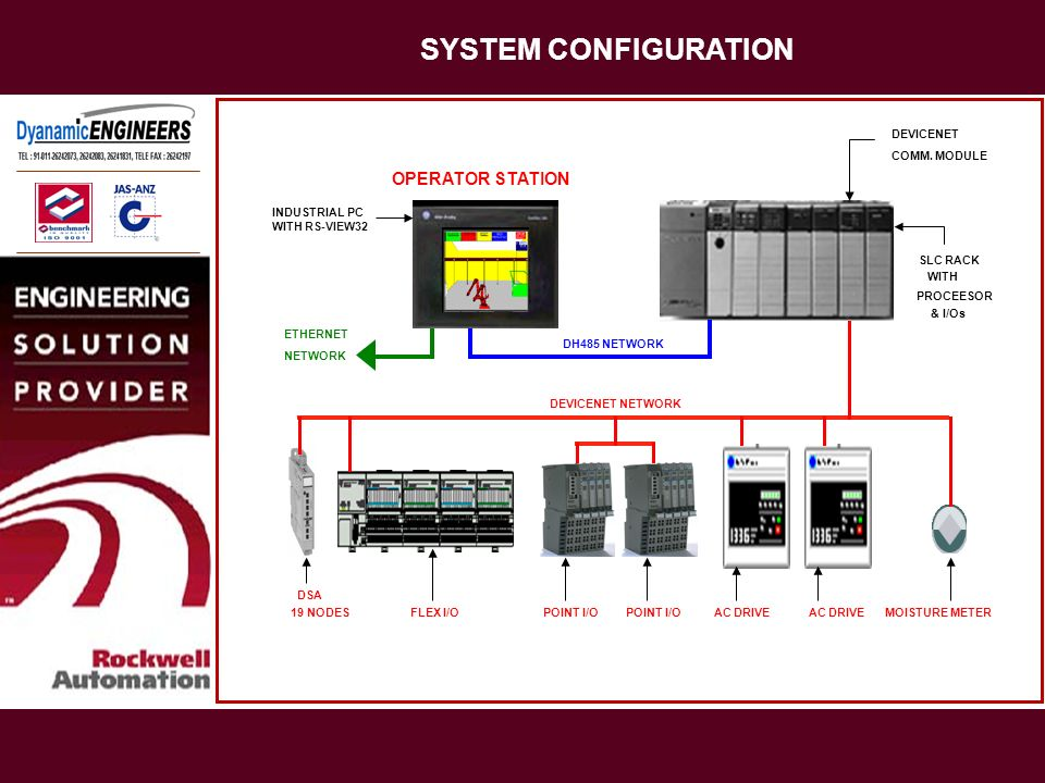 SYSTEM CONFIGURATION OPERATOR STATION DEVICENET COMM. MODULE