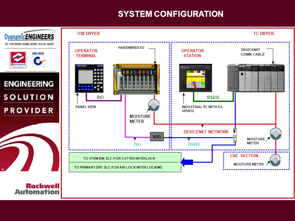 SYSTEM CONFIGURATION ITM DRYER TC DRYER OPERATOR TERMINAL OPERATOR