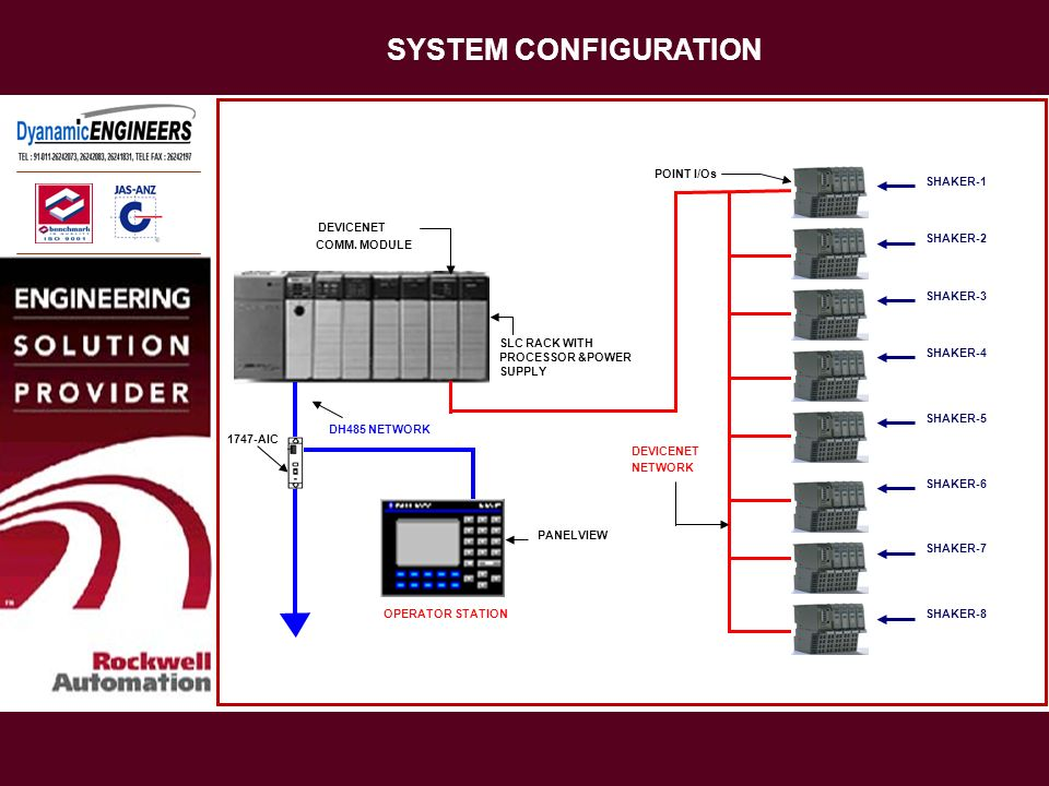SYSTEM CONFIGURATION POINT I/Os SHAKER-1 DEVICENET SHAKER-2
