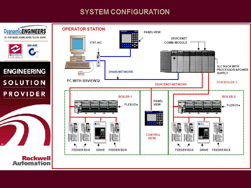 SYSTEM CONFIGURATION OPERATOR STATION PC WITH RSVIEW32 PANELVIEW