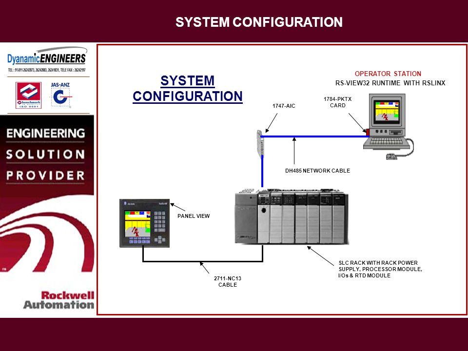 SYSTEM CONFIGURATION SYSTEM CONFIGURATION