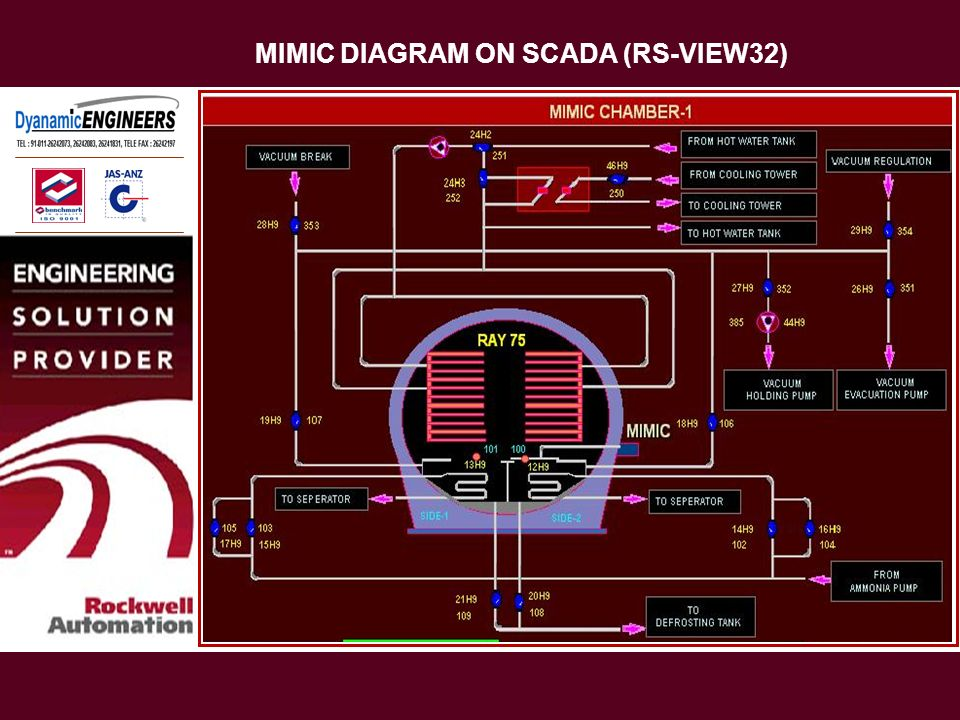 MIMIC DIAGRAM ON SCADA (RS-VIEW32)