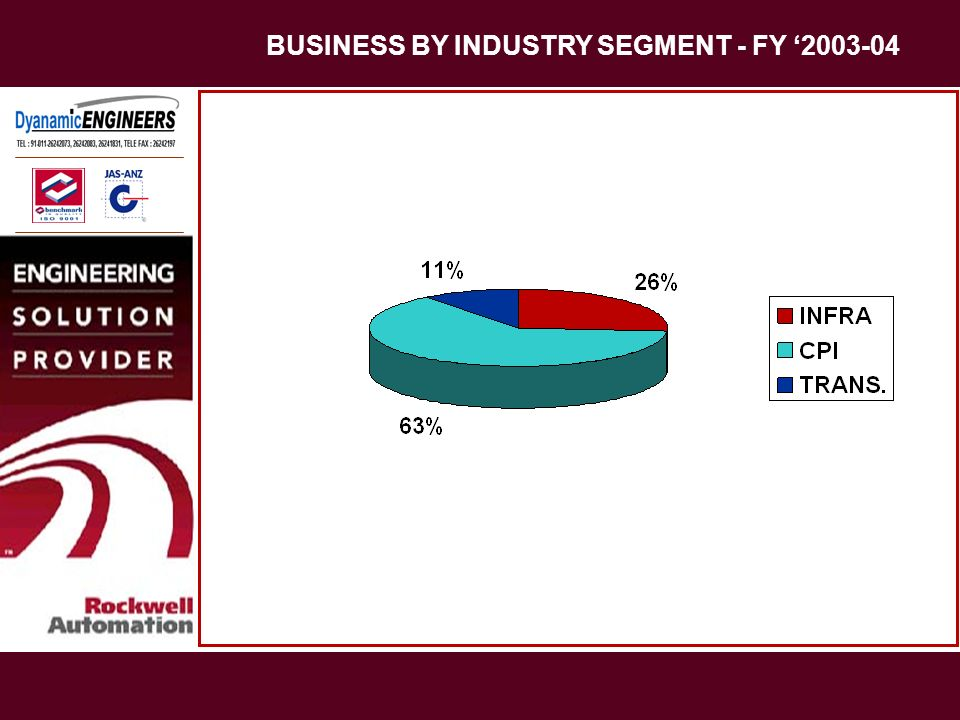BUSINESS BY INDUSTRY SEGMENT - FY '2003-04