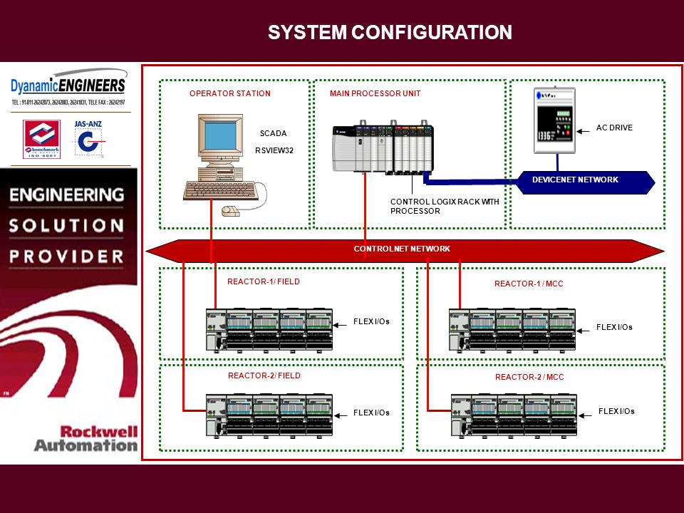SYSTEM CONFIGURATION OPERATOR STATION MAIN PROCESSOR UNIT AC DRIVE