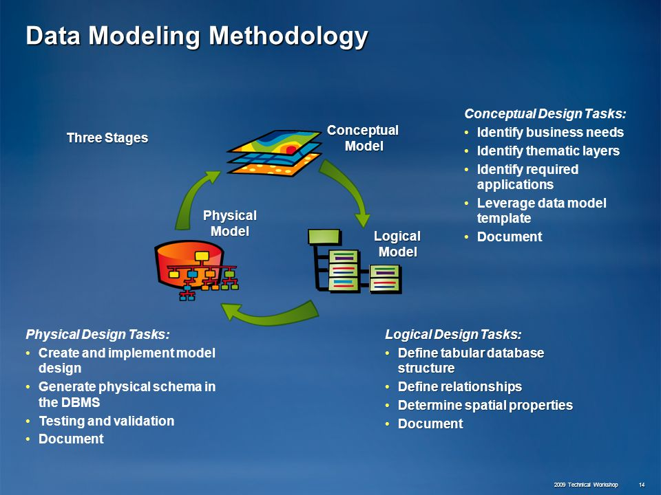 Planning enterprise geodatabase solutions ppt video for Conceptual site model template