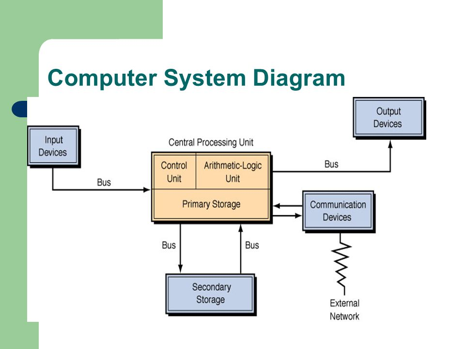 components of a computer system cpu information technology essay The history of central processing unit information technology essay a computer is an electronic device that people used to accept information information is in the digitalized data form.