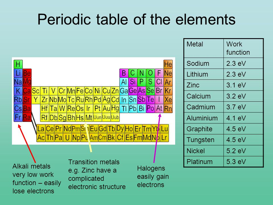 Periodic table graphite images periodic table of elements list where is graphite on the periodic table modern coffee tables and urtaz Gallery