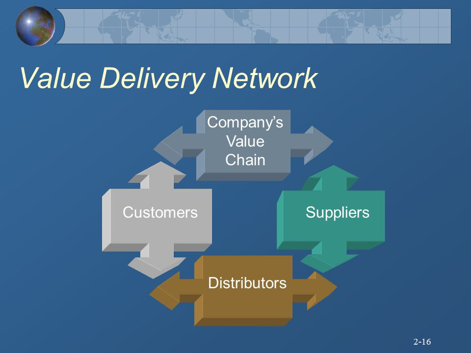 Value Delivery Network