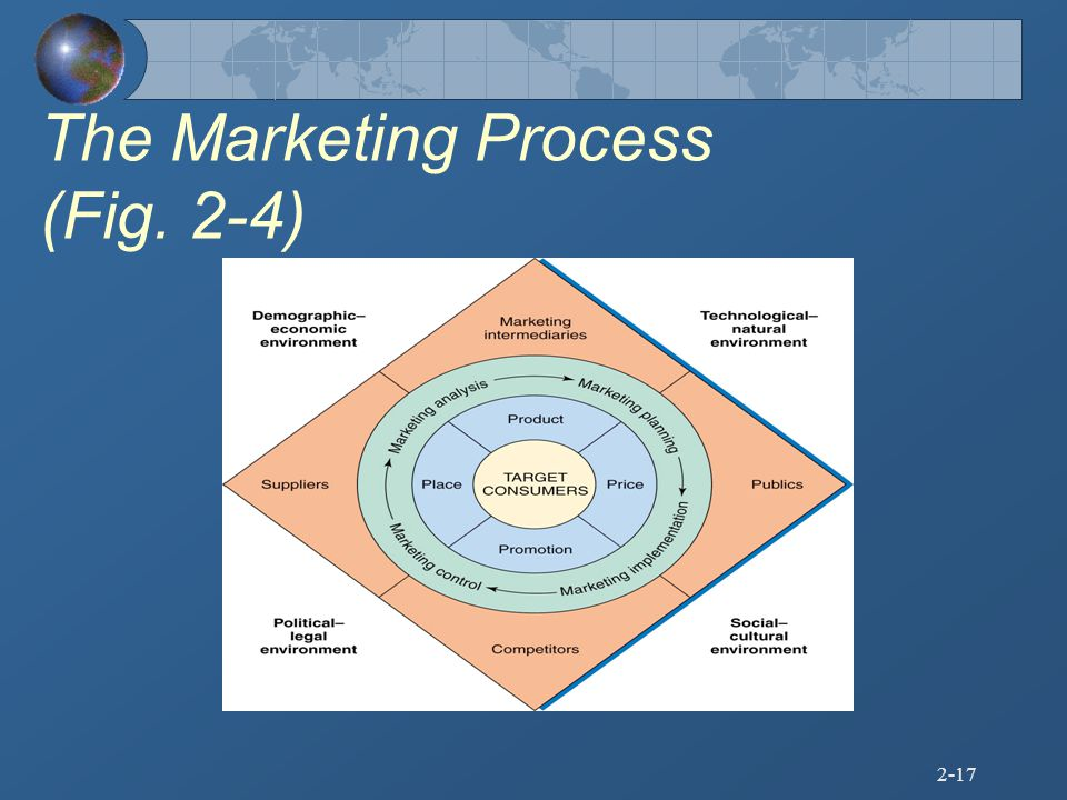 The Marketing Process (Fig. 2-4)