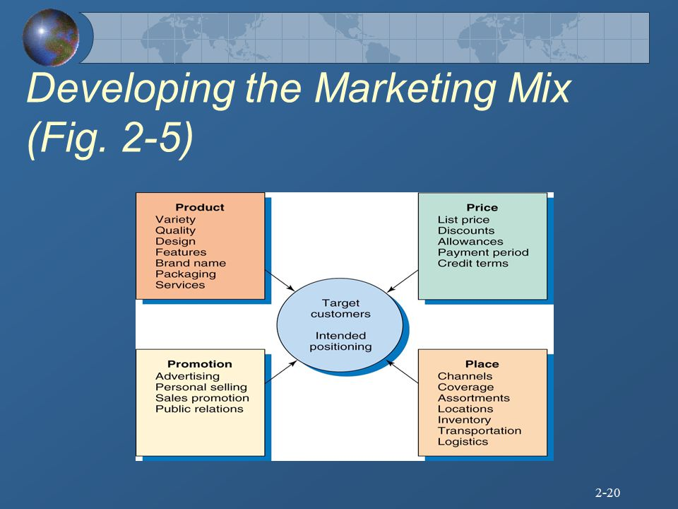 Developing the Marketing Mix (Fig. 2-5)