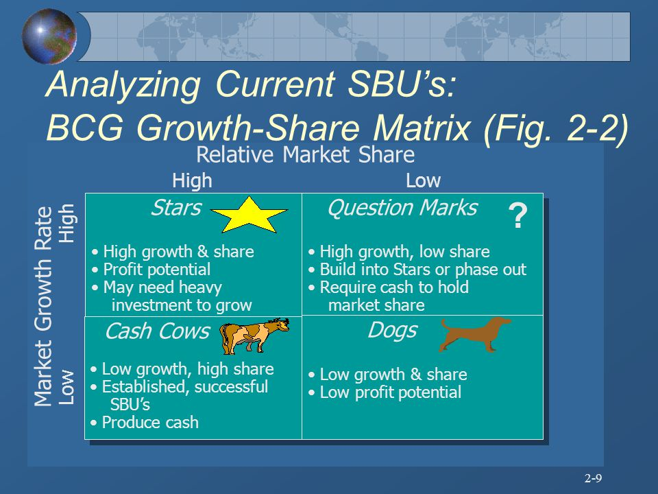 Analyzing Current SBU's: BCG Growth-Share Matrix (Fig. 2-2)