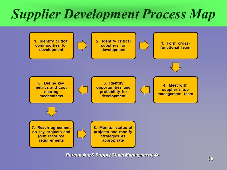 Supplier development can be loosely defined as the process of working collaboratively with your suppliers to improve or expand their capabilities. An example may be teaching a supplier how to manufacture a type of item that they never manufactured before for the purposes of giving you the option to buy, rather than make, that item.
