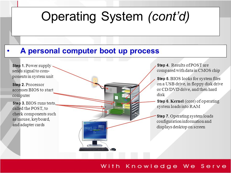 operations of computer The 4 main computer operations are:- 1) accepting input 2) performing processing 3) outputting results.