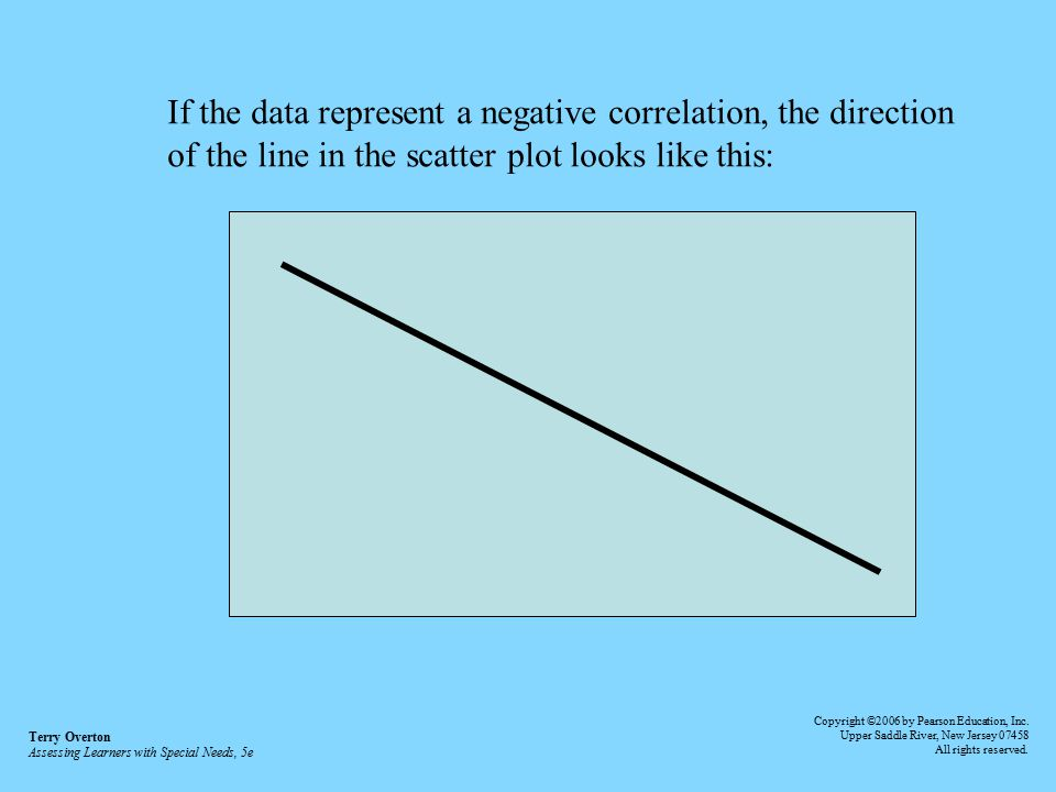 If the data represent a negative correlation, the direction