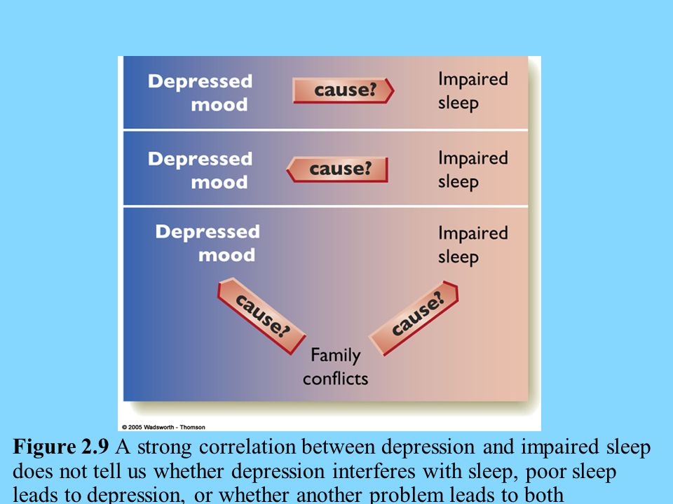 Figure 2.9 A strong correlation between depression and impaired sleep does not tell us whether depression interferes with sleep, poor sleep leads to depression, or whether another problem leads to both depression and sleep problems.