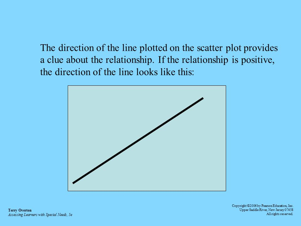 The direction of the line plotted on the scatter plot provides
