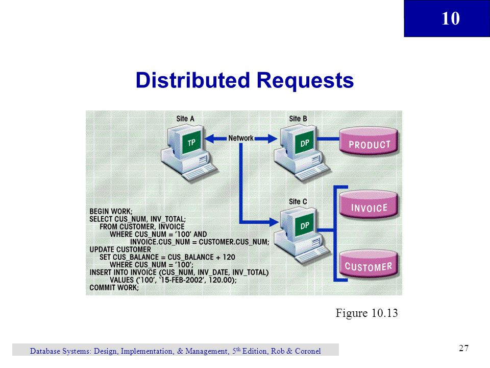 Distributed Requests Figure 10.13
