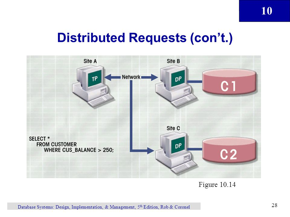 Distributed Requests (con't.)