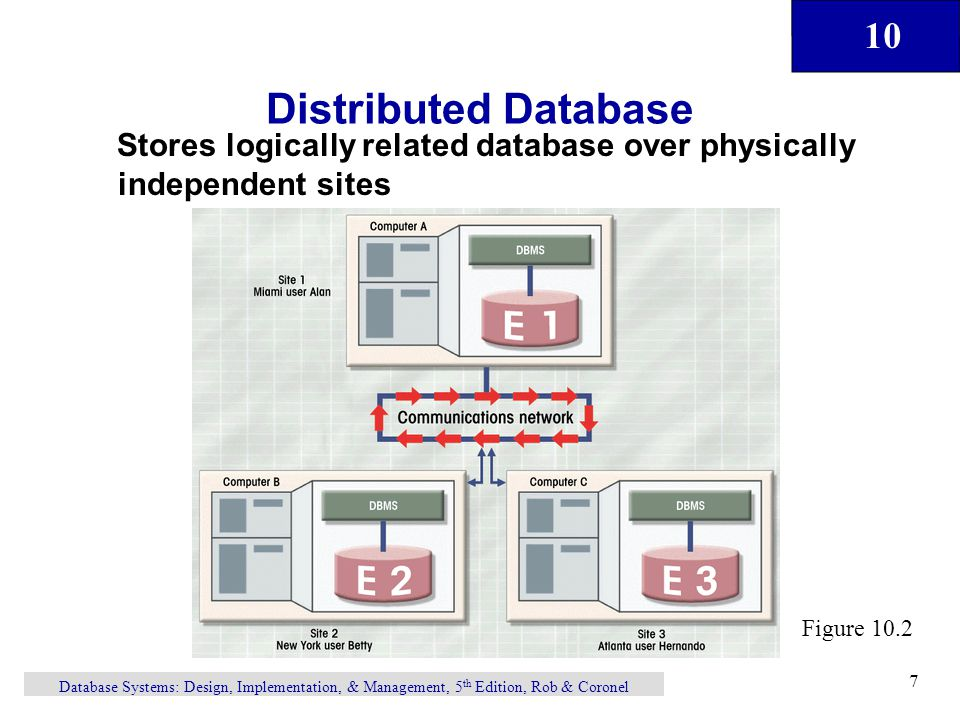 Distributed Database Stores logically related database over physically independent sites. Figure