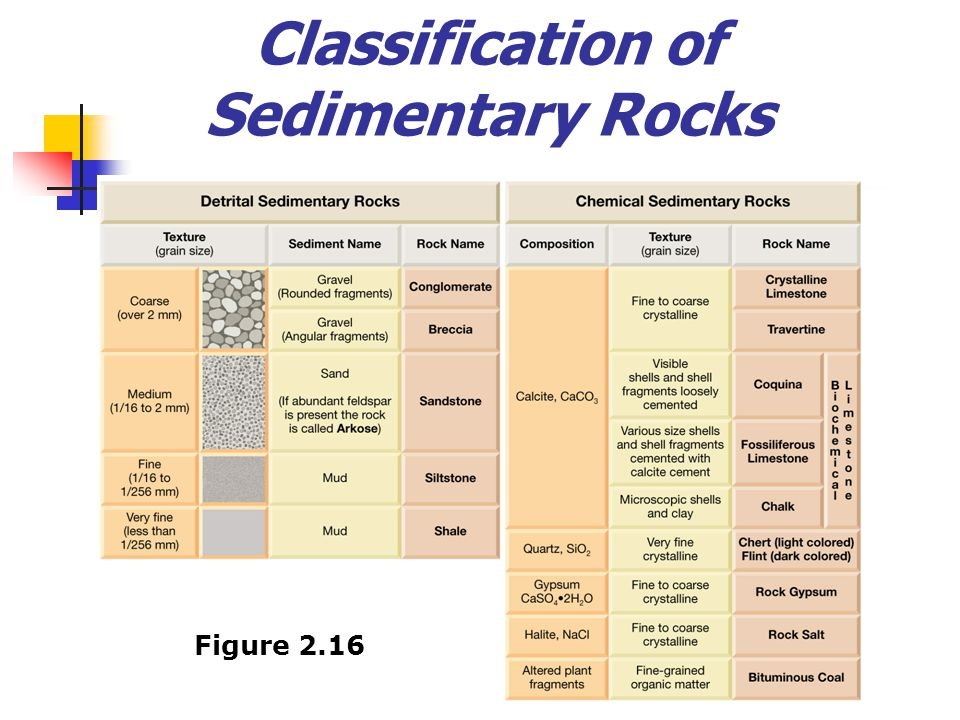 Chapter 2 Rocks Materials of the Solid Earth ppt download – Sedimentary Rocks Worksheet