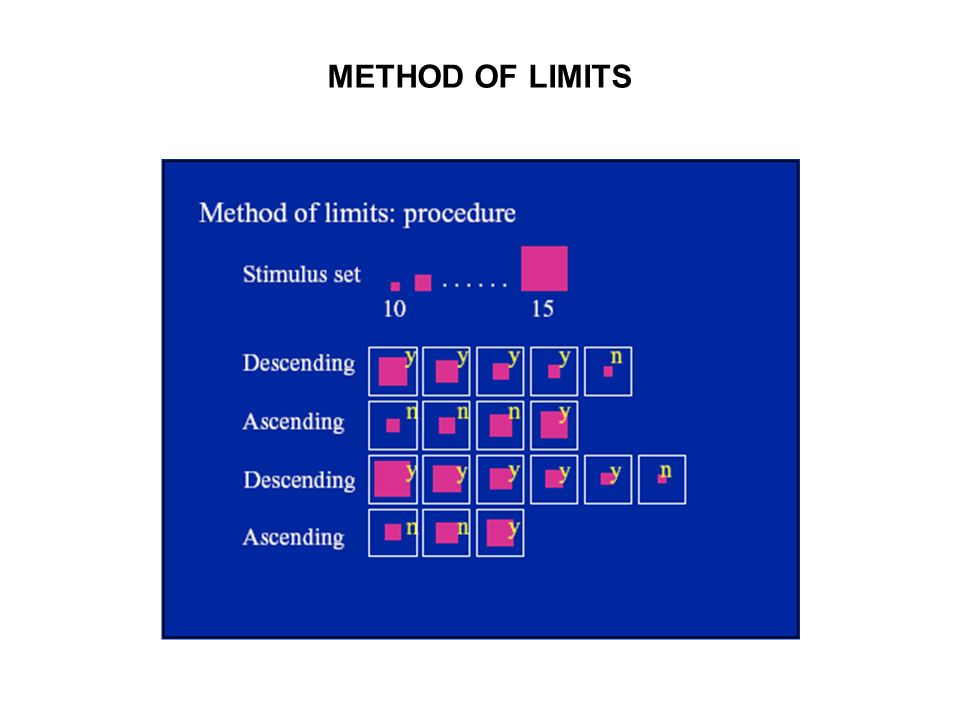 METHOD OF LIMITS