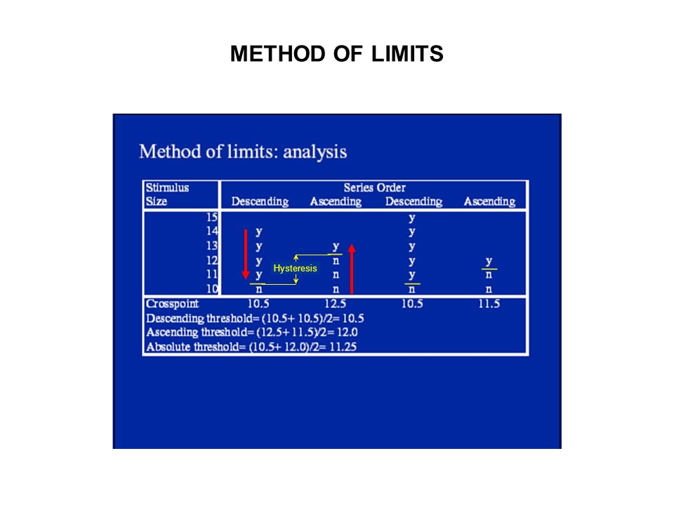 METHOD OF LIMITS Hysteresis