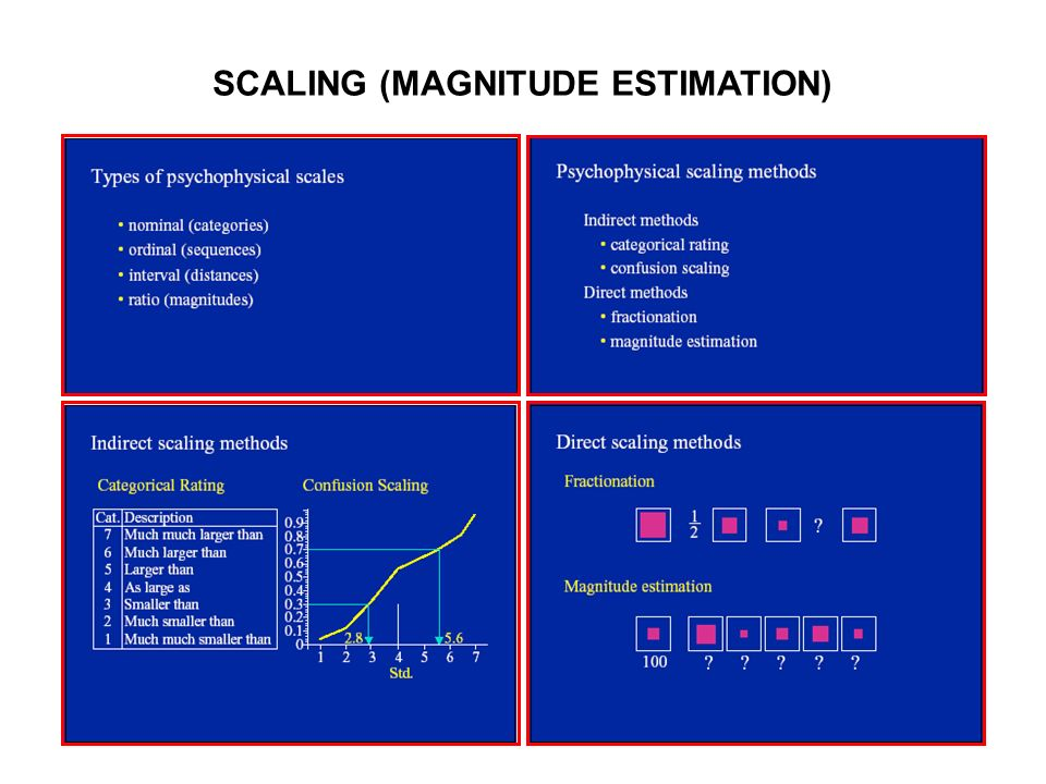 SCALING (MAGNITUDE ESTIMATION)