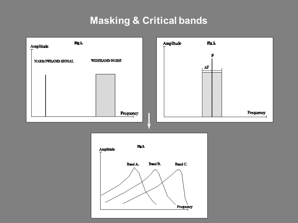 Masking & Critical bands