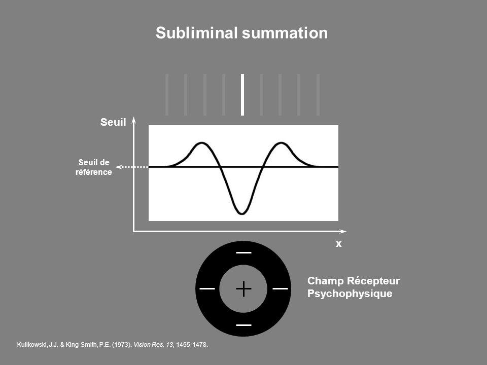 Subliminal summation Seuil x Champ Récepteur Psychophysique