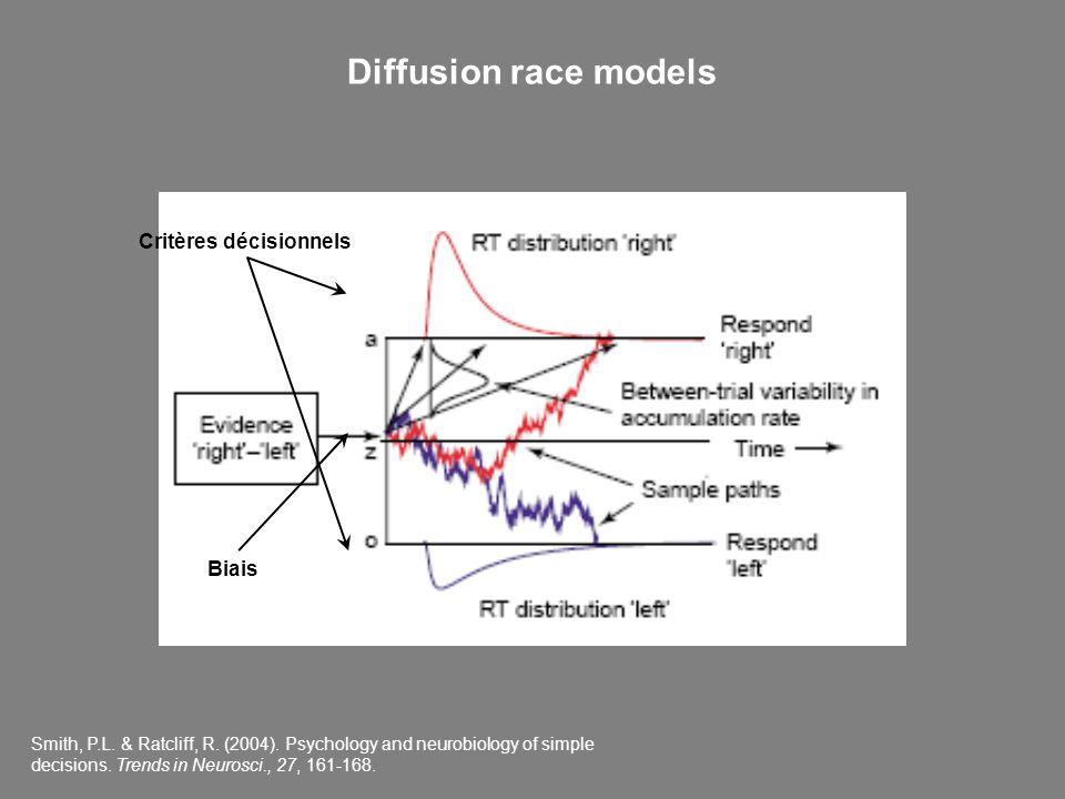 Diffusion race models Critères décisionnels Biais