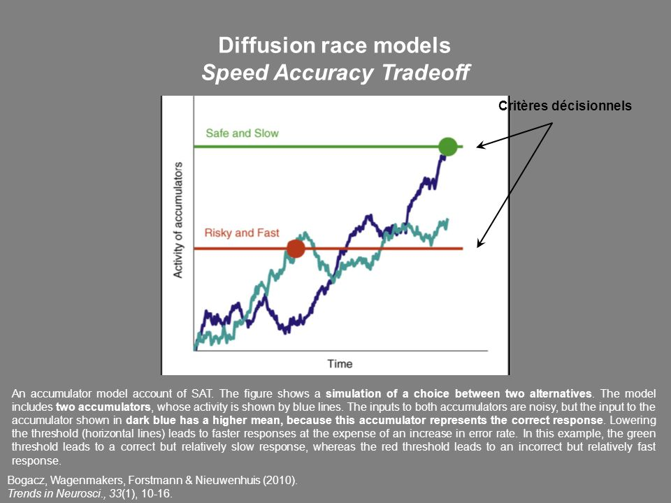 Speed Accuracy Tradeoff