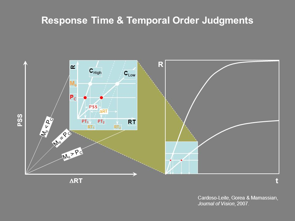 Response Time & Temporal Order Judgments