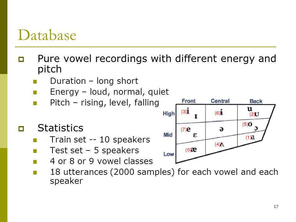 Database Pure vowel recordings with different energy and pitch