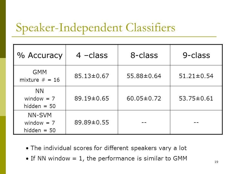 Speaker-Independent Classifiers