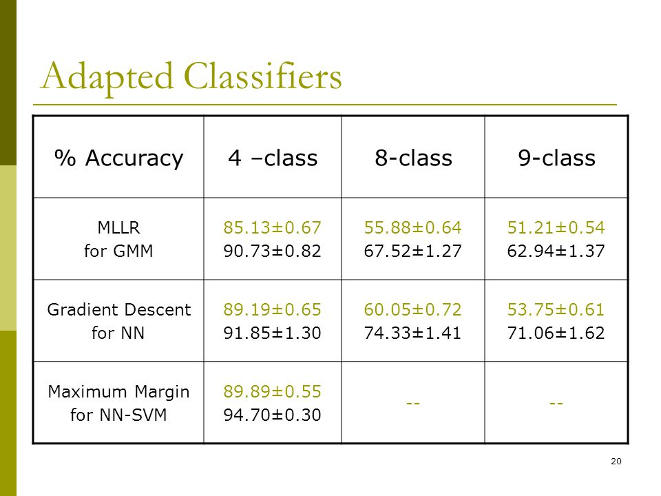 Adapted Classifiers % Accuracy 4 –class 8-class 9-class MLLR for GMM