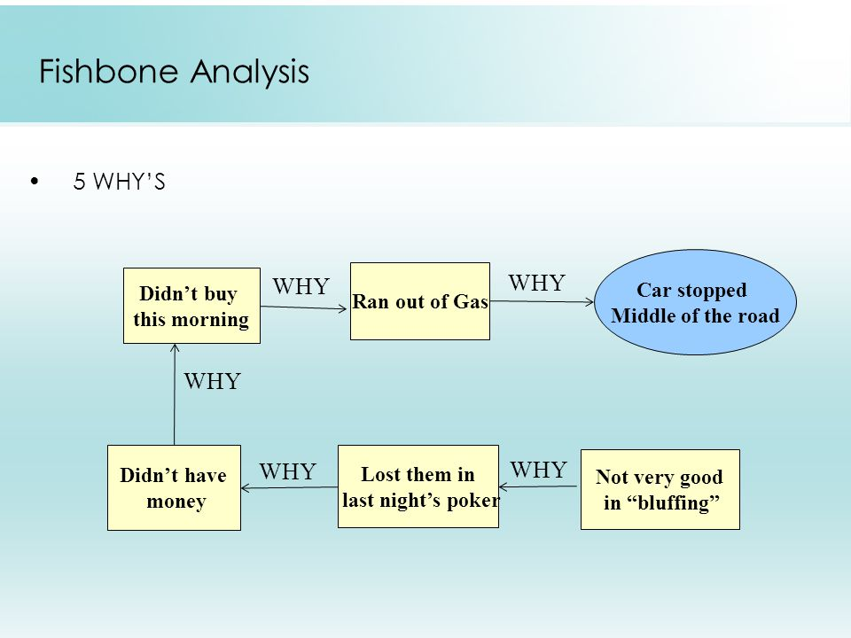Fishbone Analysis 5 WHY'S WHY WHY WHY WHY WHY Car stopped