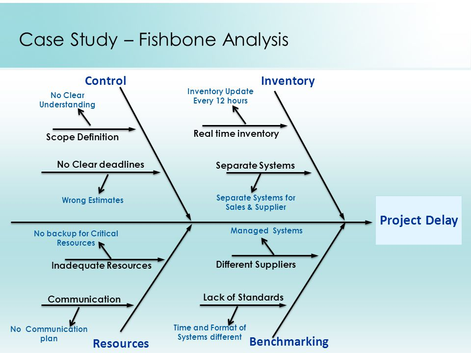 Root Cause Analysis Presented By Team Incredibles Ppt