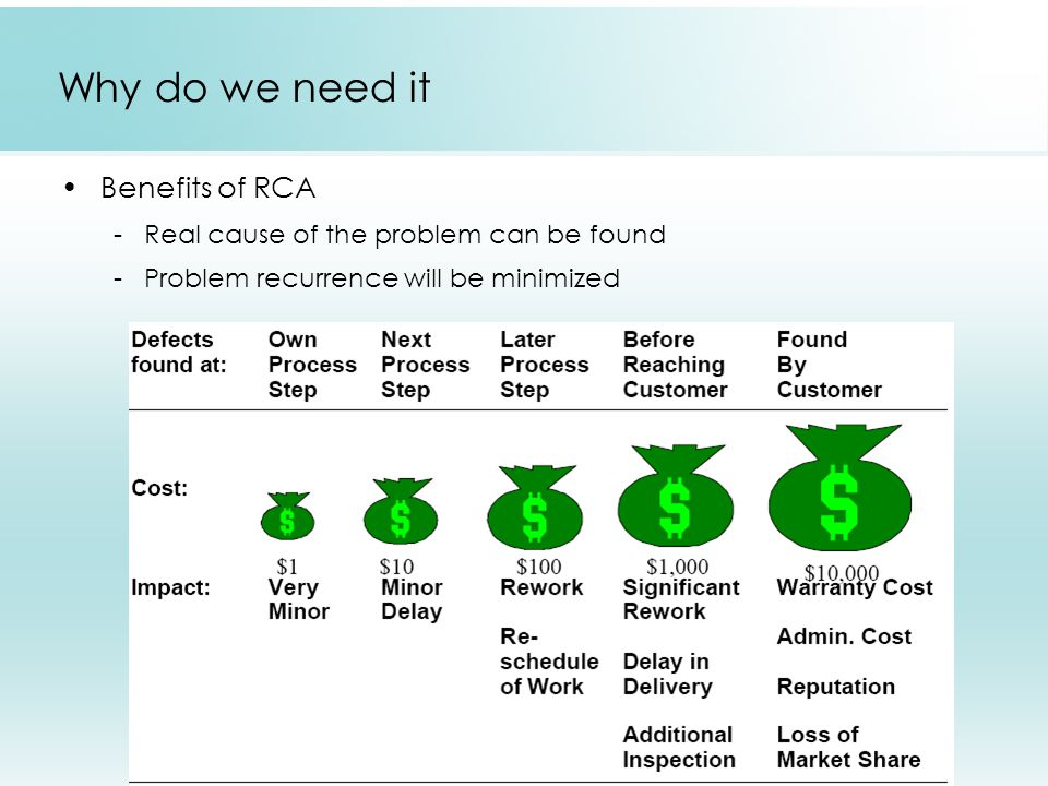 Why do we need it Benefits of RCA